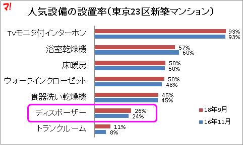 人気設備の設置率(東京23区新築マンション)