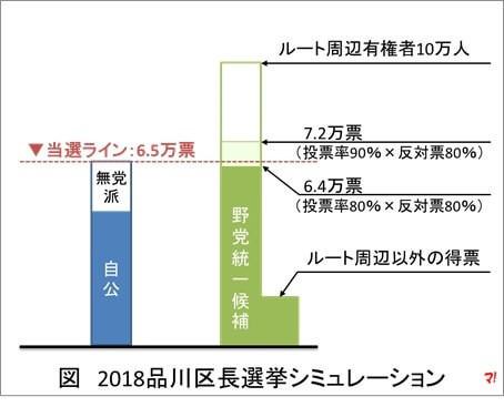 図 2018品川区長選挙シミュレーション