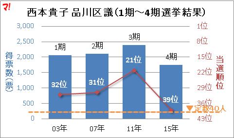 西本貴子 品川区議(1期~4期選挙結果)