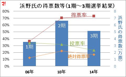 浜野氏の得票数等(1期~3期選挙結果)
