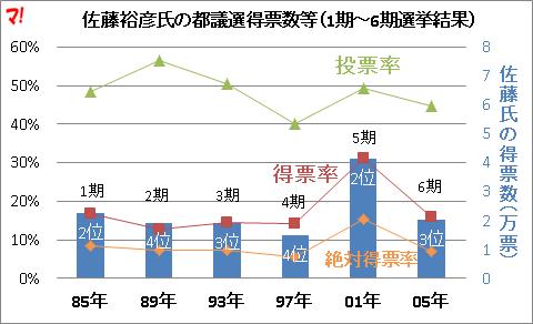 佐藤裕彦氏の都議選得票数等(1期~6期選挙結果)