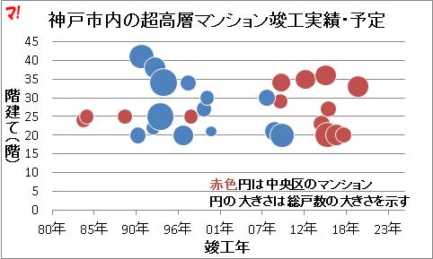 神戸市内の超高層マンション竣工実績・予定