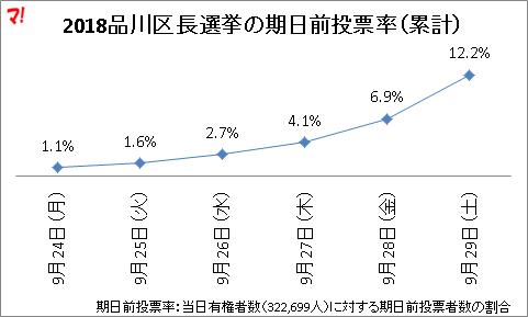 2018品川区長選挙の期日前投票率(累計)