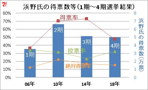 浜野氏の得票数等(1期~4期選挙結果)