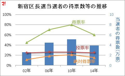 新宿区長選当選者の得票数等の推移