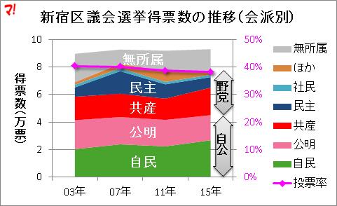 新宿区議会選挙得票数の推移(会派別)