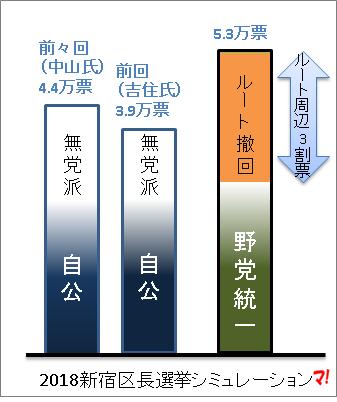 2018新宿区長選挙シミュレーション
