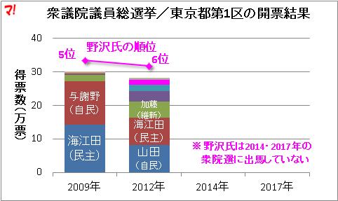 衆議院議員総選挙/東京都第1区の開票結果