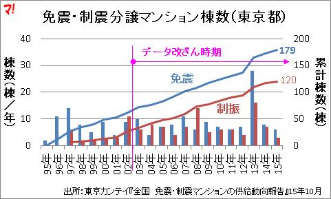 免震・制震分譲マンション棟数(東京都)