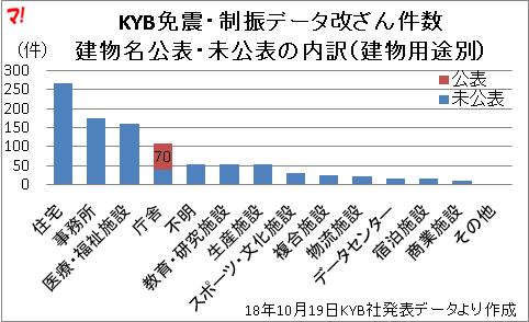 KYB免震・制振データ改ざん件数 建物名公表・未公表の内訳(建物用途別)