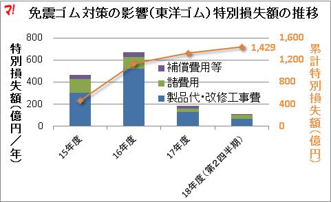 免震ゴム対策の影響(東洋ゴム)特別損失額の推移