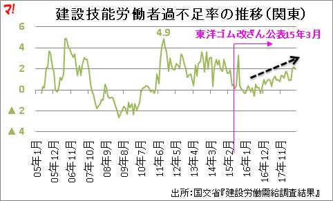 建設技能労働者過不足率の推移(関東)