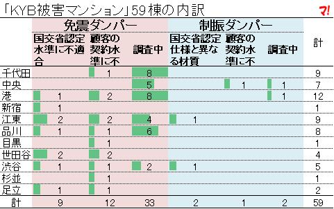 「KYB被害マンション」59棟の内訳