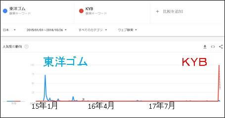 東洋ゴム, KYB - Google トレンド