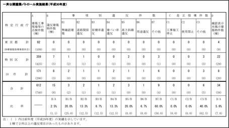 一斉公開建築パトロール実施結果(平成30年度)