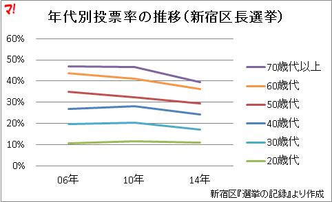年代別投票率の推移(新宿区長選挙)