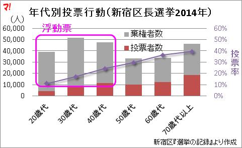 年代別投票行動(新宿区長選挙2014年)