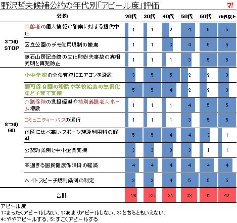 野沢哲夫候補公約の年代別「アピール度」評価