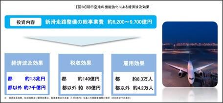 【図28】羽田空港の機能強化による経済波及効果