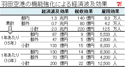 羽田空港の機能強化による経済波及効果