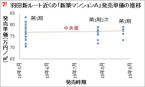羽田新ルート近くの「新築マンションA」発売単価の推移