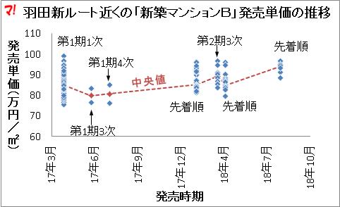 羽田新ルート近くの「新築マンションB」発売単価の推移