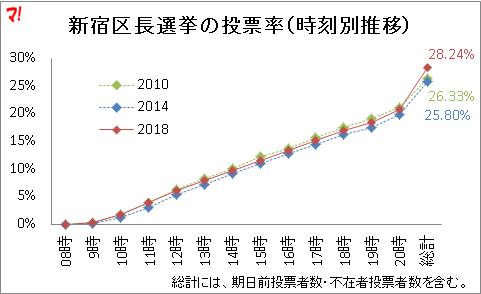 新宿区長選挙の投票率(時刻別推移)_20時