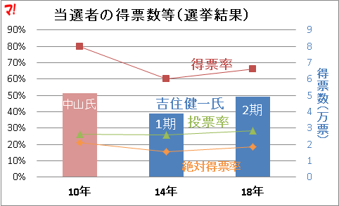 当選者の得票数等(選挙結果)