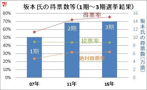 坂本氏の得票数等(1期~3期選挙結果)