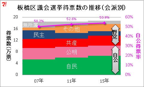 板橋区議会選挙得票数の推移(会派別)