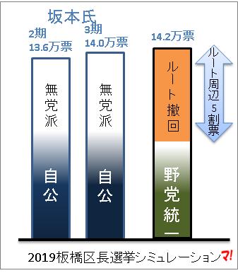 2019板橋区長選挙シミュレーション