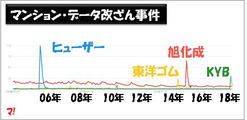 マンション・データ改ざん事件_Google Trends