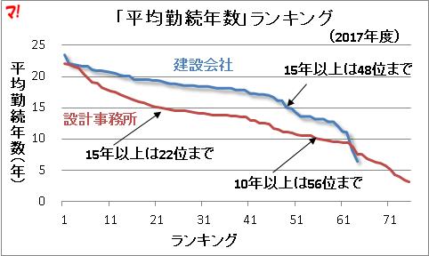 「平均勤続年数」ランキング