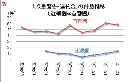 「厳重警告・違約金」の件数推移 (近畿圏vs首都圏)
