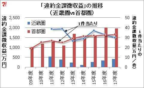 「違約金課徴収益」の推移 (近畿圏vs首都圏)