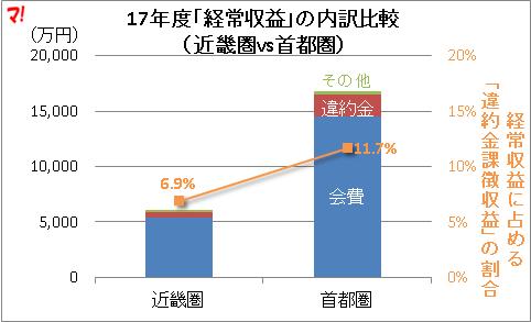 17年度「経常収益」の内訳比較 (近畿圏vs首都圏)