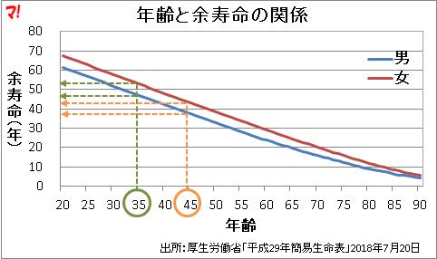 年齢と余寿命の関係