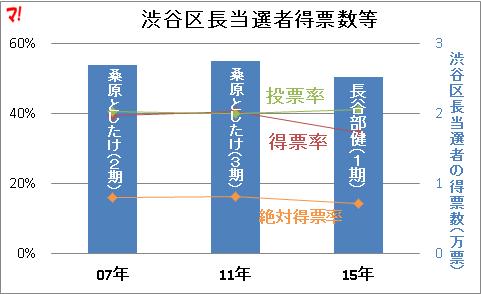 渋谷区長当選者得票数等