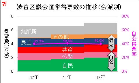 渋谷区議会選挙得票数の推移(会派別)