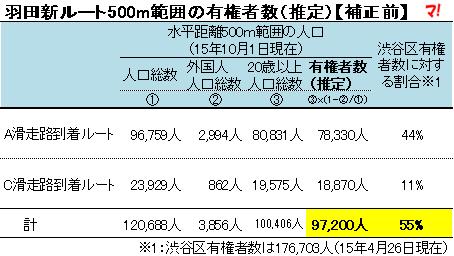 羽田新ルート500m範囲の有権者数(推定)【補正前】