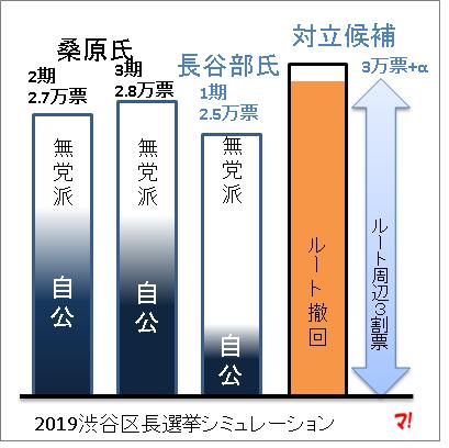 2019渋谷区長選挙シミュレーション
