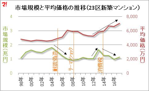 市場規模と平均価格の推移(23区新築マンション)