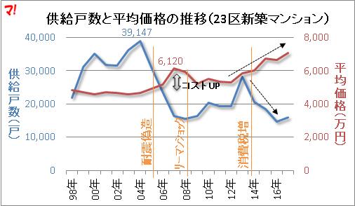 供給戸数と平均価格の推移(23区新築マンション)