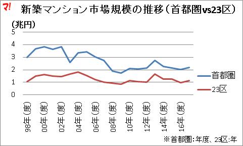 新築マンション市場規模の推移(首都圏vs23区)
