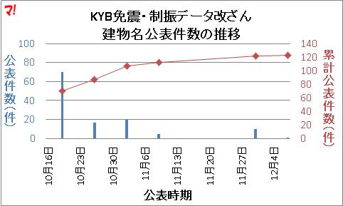 KYB免震・制振データ改ざん 建物名公表件数の推移