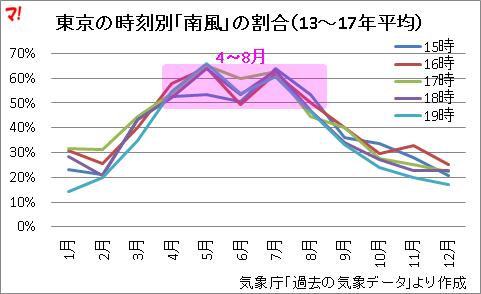 東京の時刻別「南風」の割合(13~17年平均)