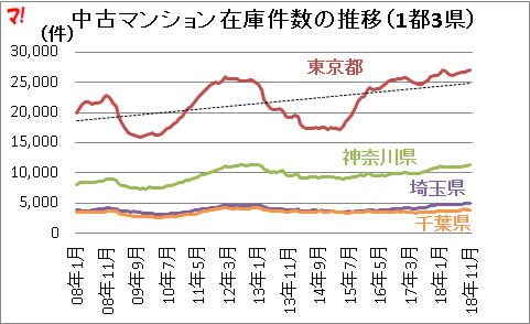 中古マンション在庫件数の推移(1都3県)