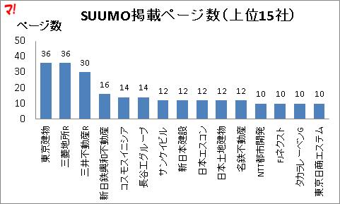 SUUMO掲載ページ数(上位15社)