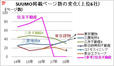 SUUMO掲載ページ数の変化(上位6社)