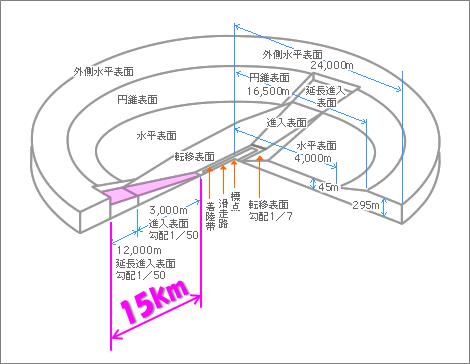 制限表面概略図